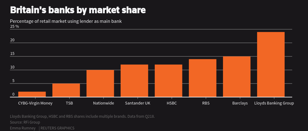 Britain's banks by market share