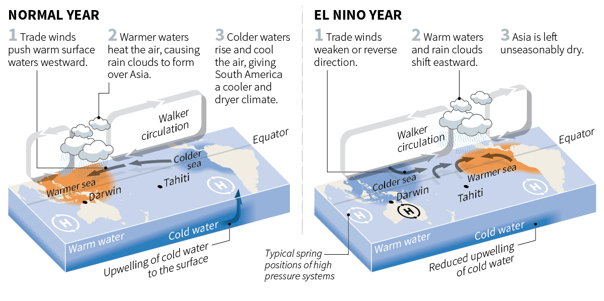 How El Nino affects weather