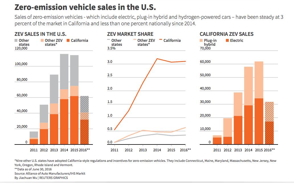 zero emission vehicle sales in the u s. Black Bedroom Furniture Sets. Home Design Ideas