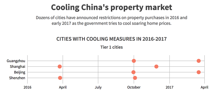 Cooling China's property market