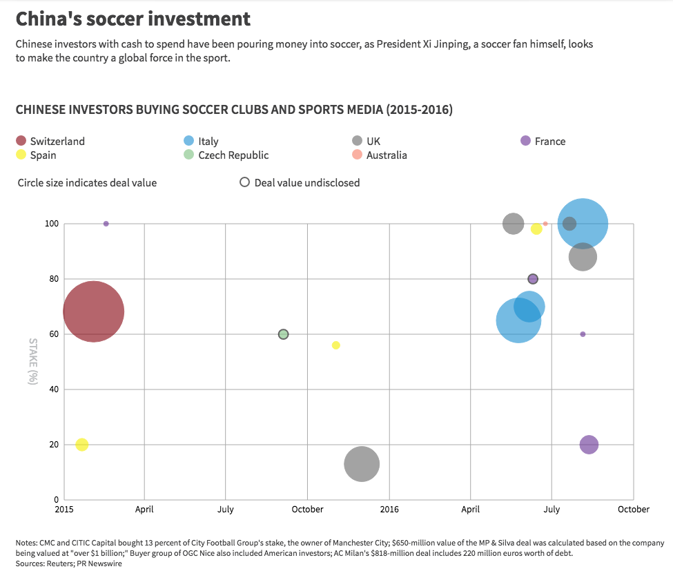 China S Soccer Investment
