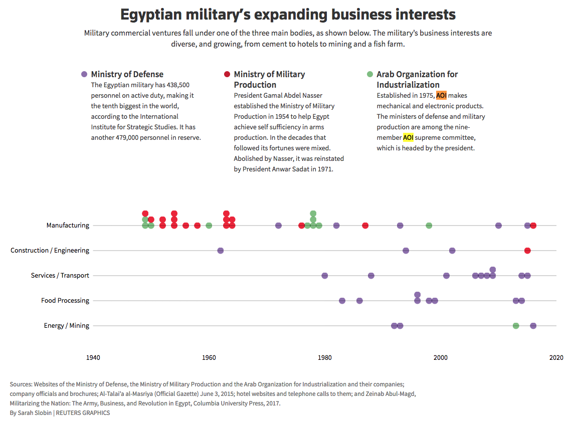 Under Sisi, firms owned by Egypt's military have flourished