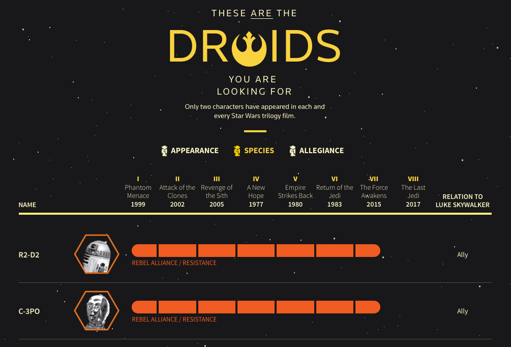 Star Wars character guide