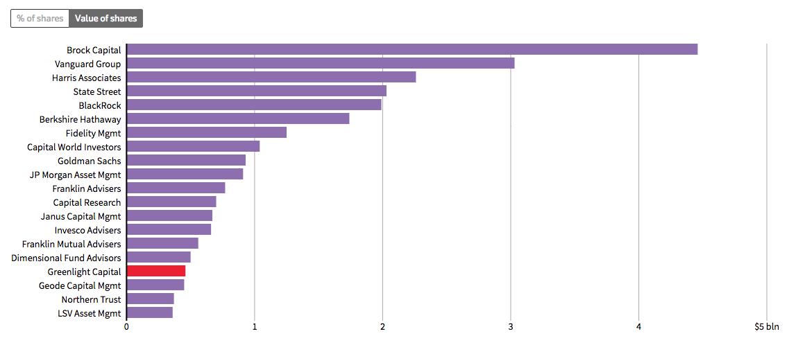 GM's top shareholders