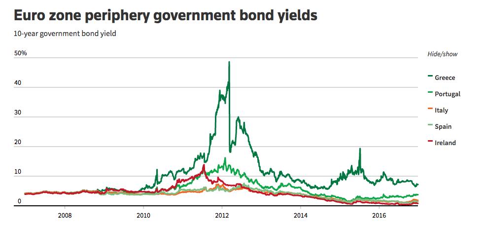 Euro zone periphery government bond yields