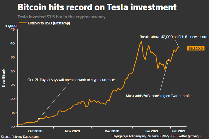 Bitcoin Jumps 10 To Record High On Tesla Investment News Reuters