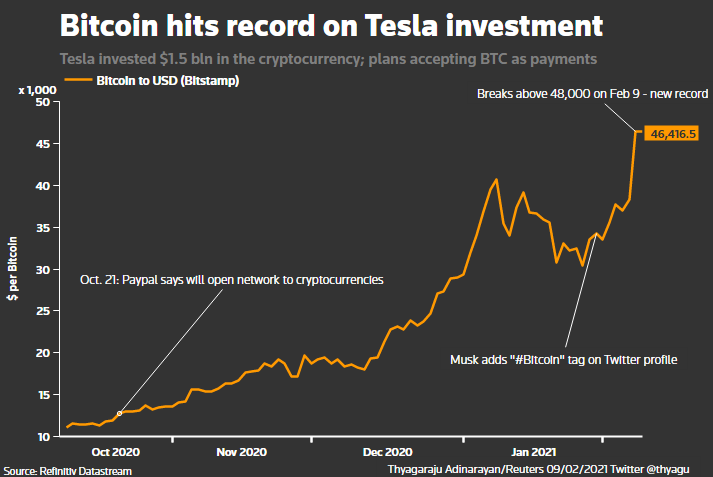 Reuters Graphic  Bitcoin powers towards $50,000 as Tesla takes it mainstream Pasted 20image 201612872401586