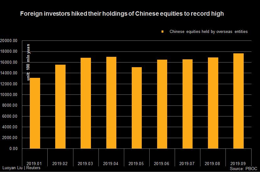 Les investisseurs étrangers ont augmenté leurs avoirs en actions chinoises pour atteindre un niveau record