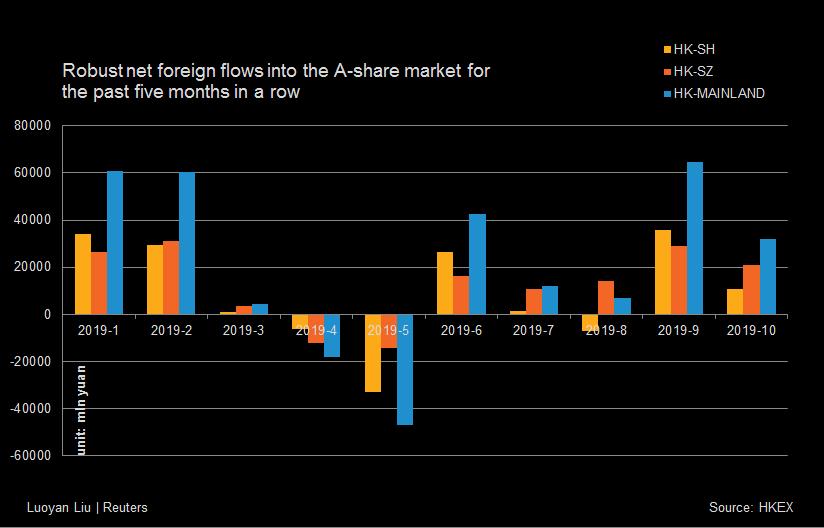 De solides flux nets de capitaux étrangers sur le marché de l'action A au cours des cinq derniers mois d'affilée