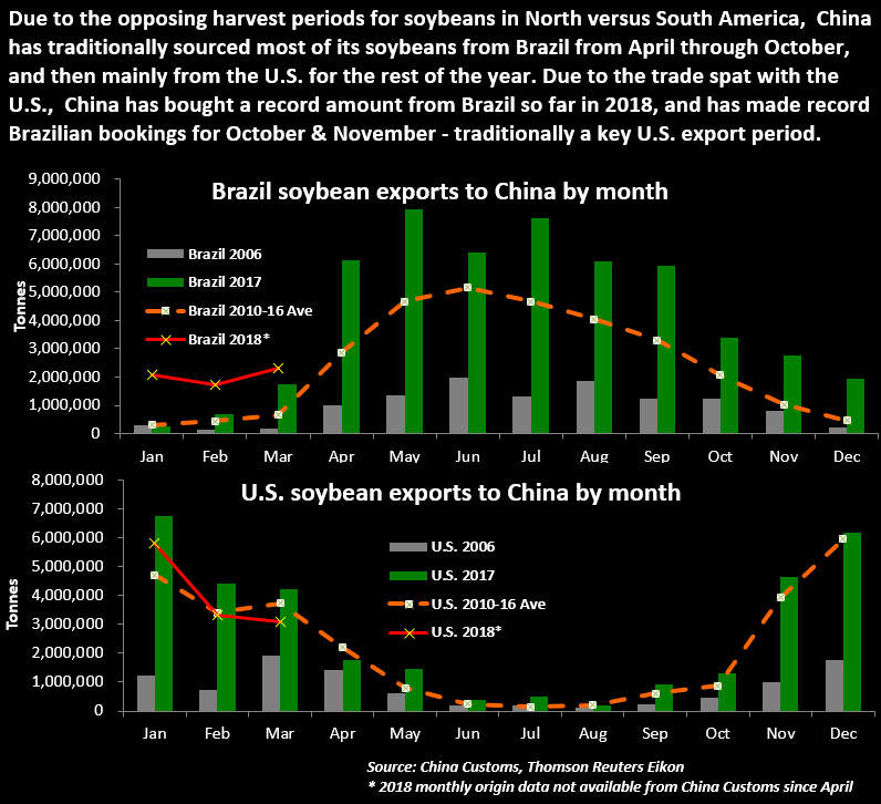 Graphic China S Soybean Imports From United States Vs Brazil
