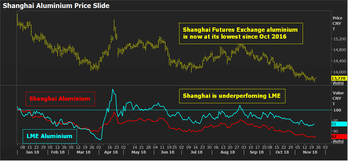 Commentary: China's aluminium output drops as Shanghai price