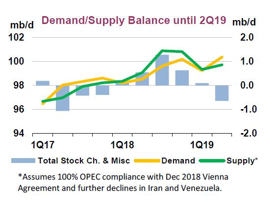 IEA sees global oil supply tightening more quickly in