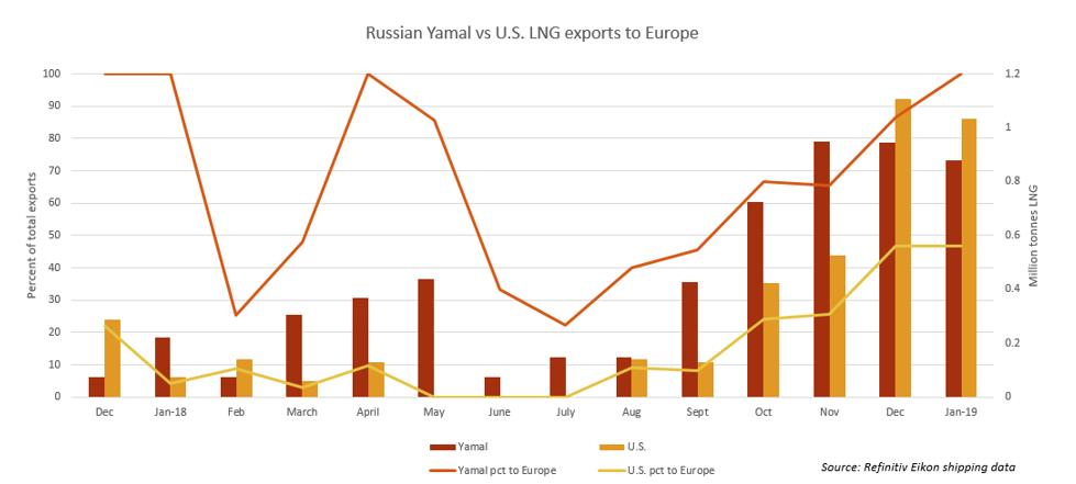 Exclusive: Europe tops buyers for U S  LNG with winter cargo