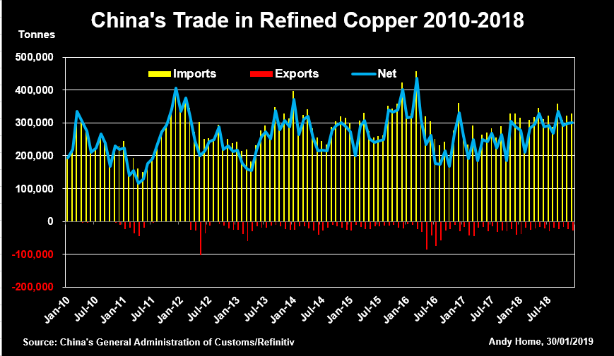 Column: Scrap remains the wild card in China's copper