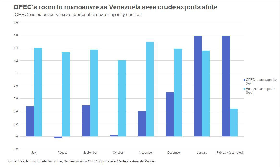 Loss of Venezuelan oil exports won't leave huge gap in