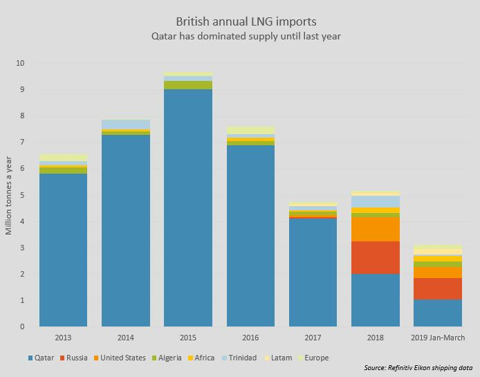 Surging LNG imports drive down British wholesale gas prices