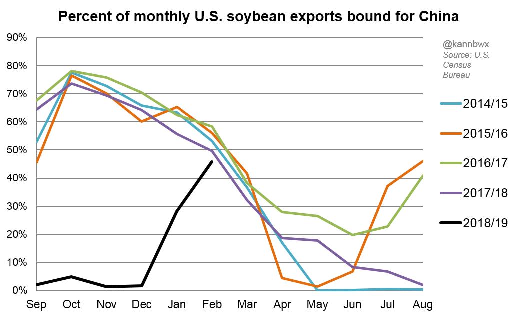 Column: China still dominates U S  soybean exports despite