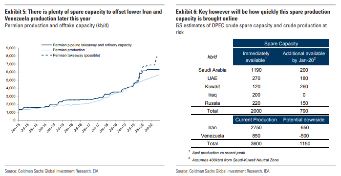 GS%20Spare%20Cap - Global oil in US hands after Saudi outage