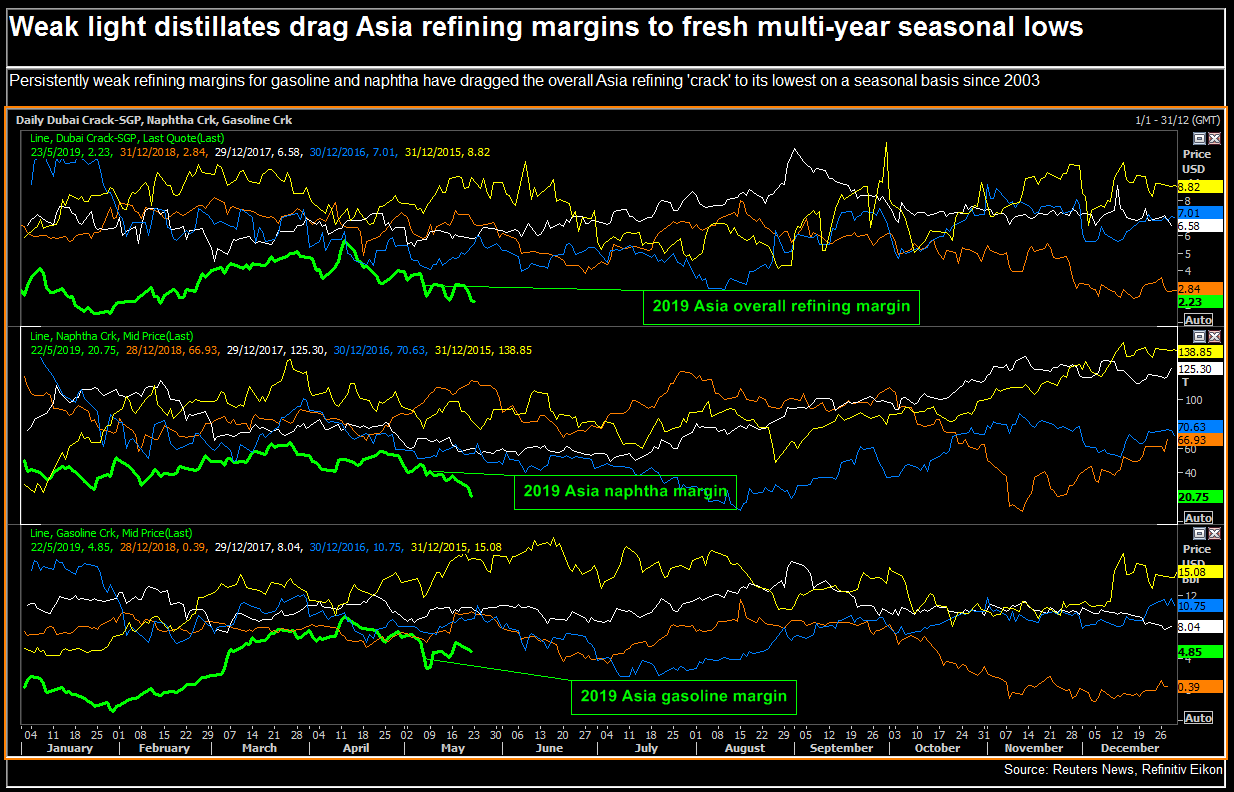 Asia oil refiners mull run cuts with margins at 16-year low