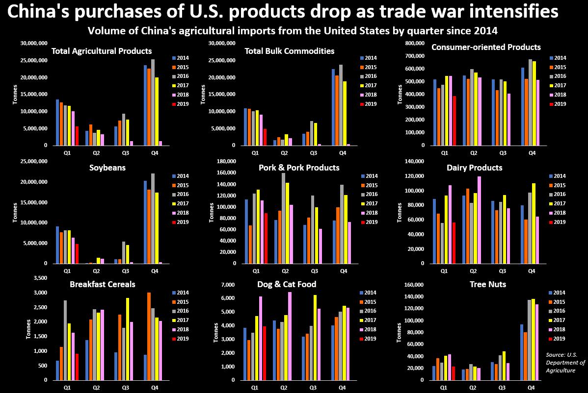 U S , China firms scramble as new tariffs hurt business - Reuters