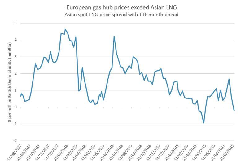 European gas prices exceed Asian spot LNG, shuts arbitrage