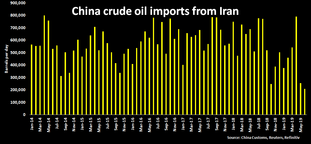China continued Iran oil imports in July in teeth of U S  sanctions