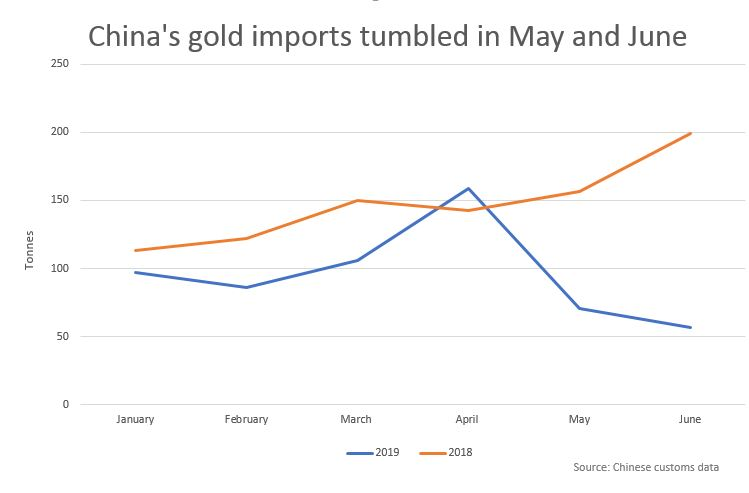 Exclusive: China curbs gold imports as trade war heats up
