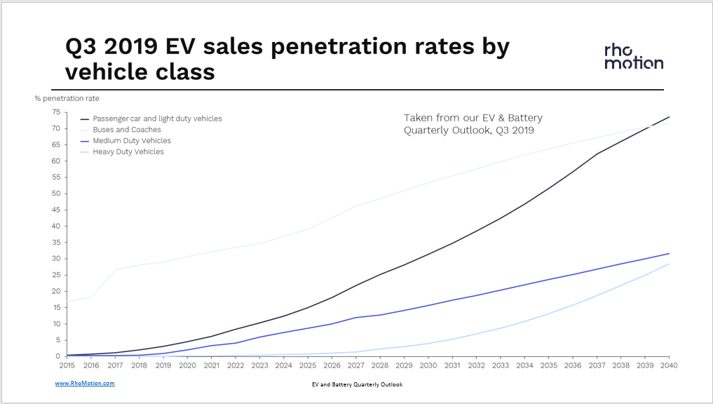 Electric Vehicles, Batteries and More