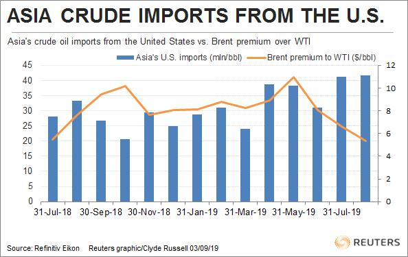 Column: Asia's imports of U S  crude hit record, but