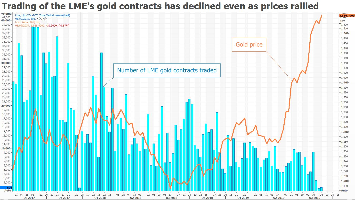 Exclusive: LME's gold, silver contracts in doubt as Societe