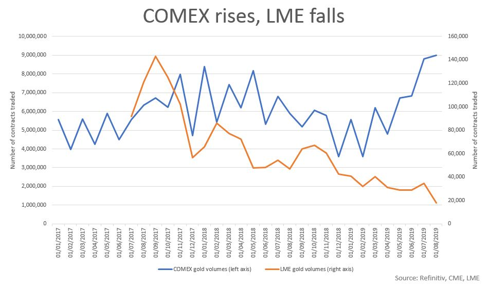 lbma / manipulation marché or et argent / fixing de Londres - Page 2 LME%20VOLUMES%20VS%20COMEX