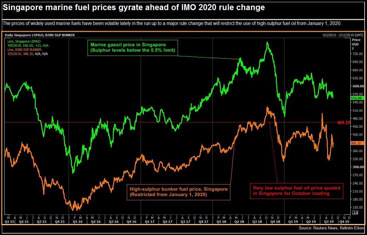 Cheaper compliant fuel oil stalks gasoil's lead in IMO 2020