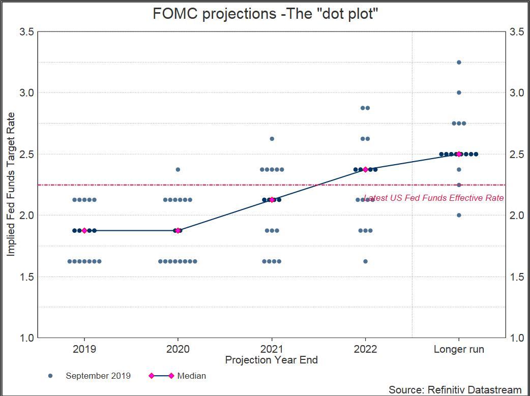 Best Money Market Rates 2020.Take Five U S Money Market Ruckus One Off Or Warning