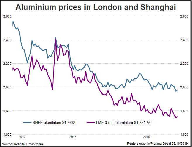 Shanghai Aluminum Prices Outperform Lme On China Shortfall Reuters