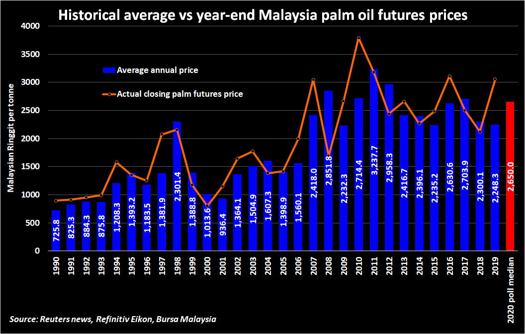 Palm Oil Prices To Climb 17 9 In 2020 On Tight Supplies Biodiesel Programs Reuters Poll Reuters