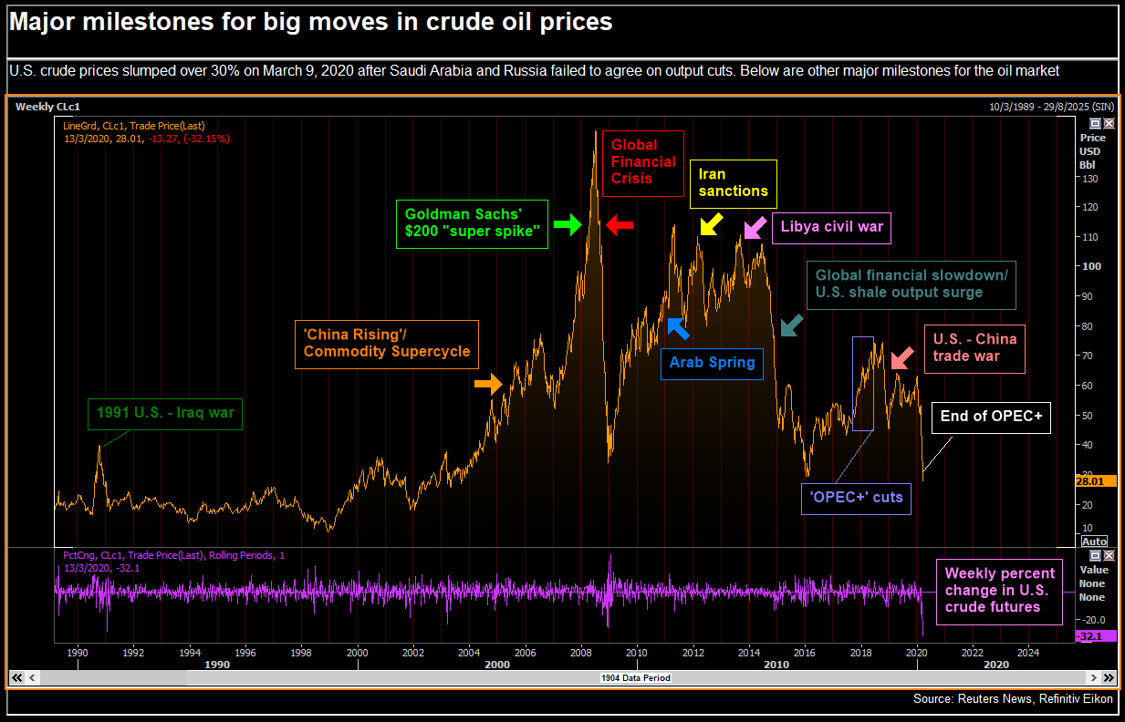 crude oil futures quotes