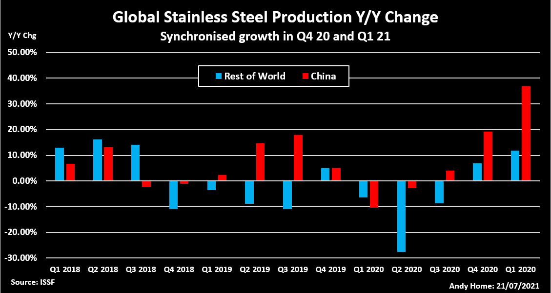 global stainless steel