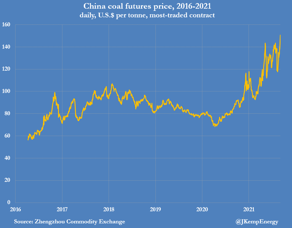 China coal future prices