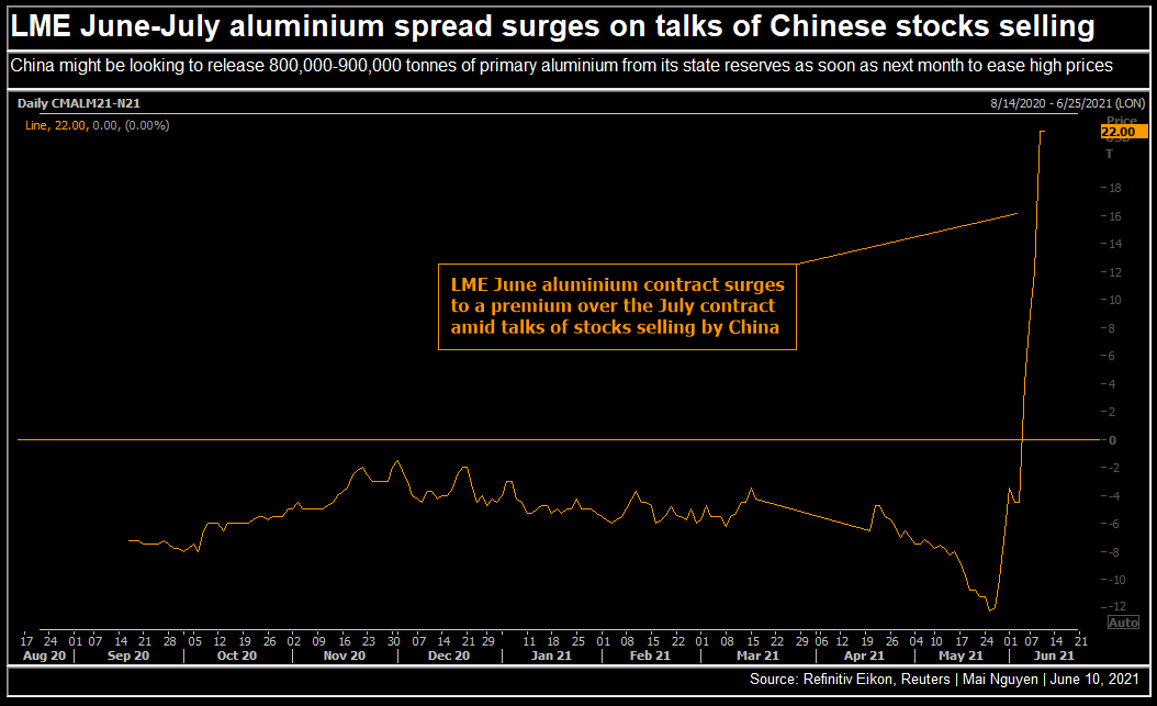 LME June-July aluminum spread 2021