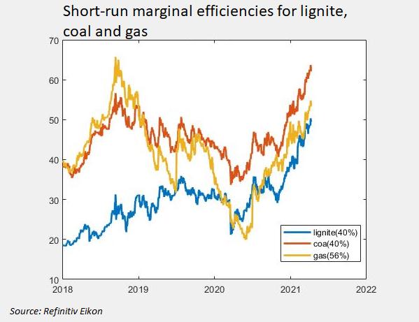 Coûts marginaux à court terme des combustibles
