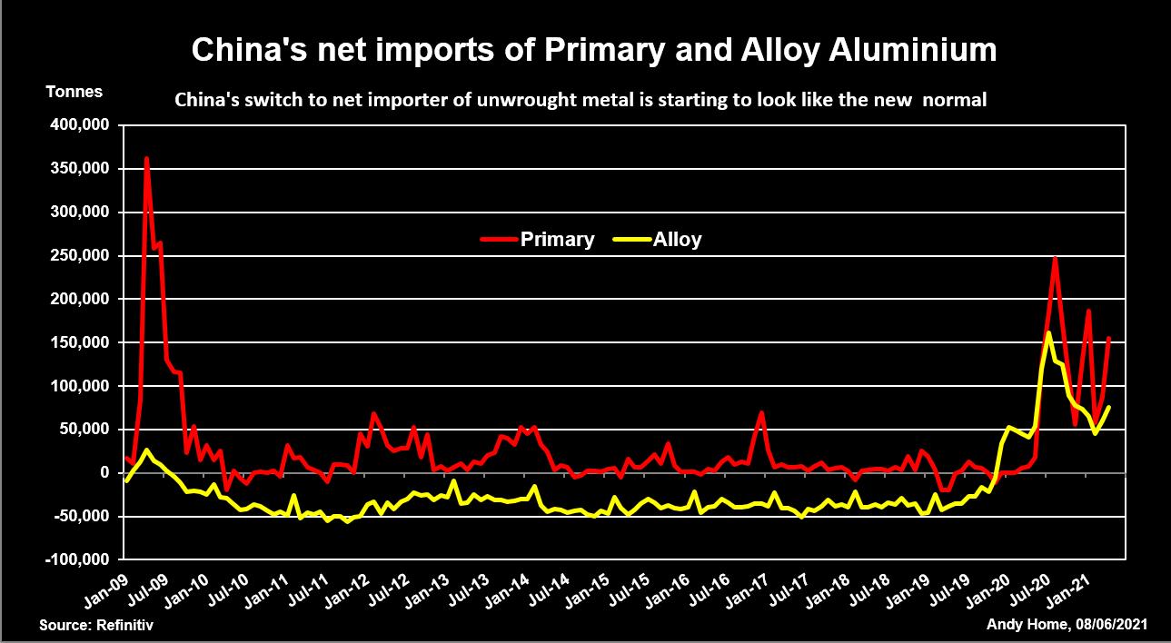 China's net imports of aluminum