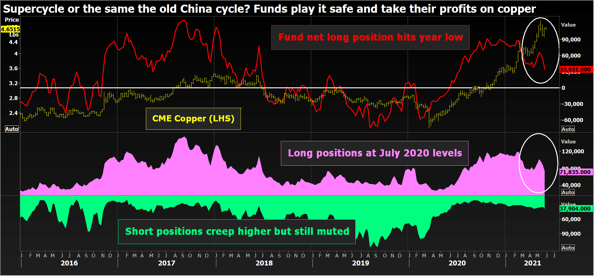 Fund positioning on CME copper
