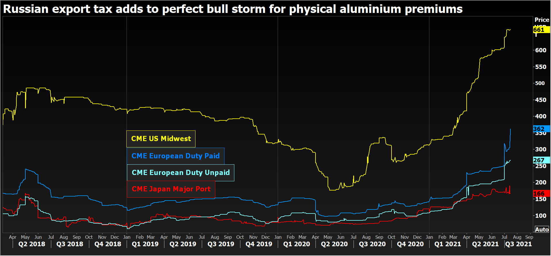 Russian export tax adds to perfect bull storm for aluminum.