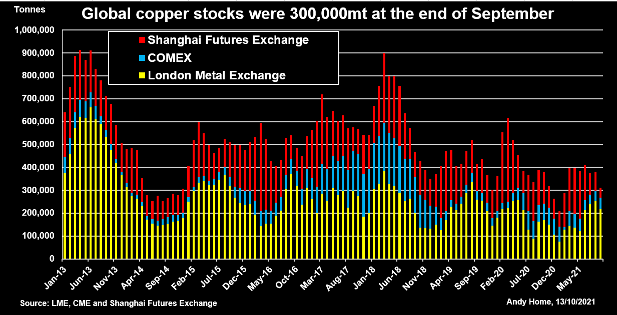 Global copper stocks were 300,000mt at the end of September.