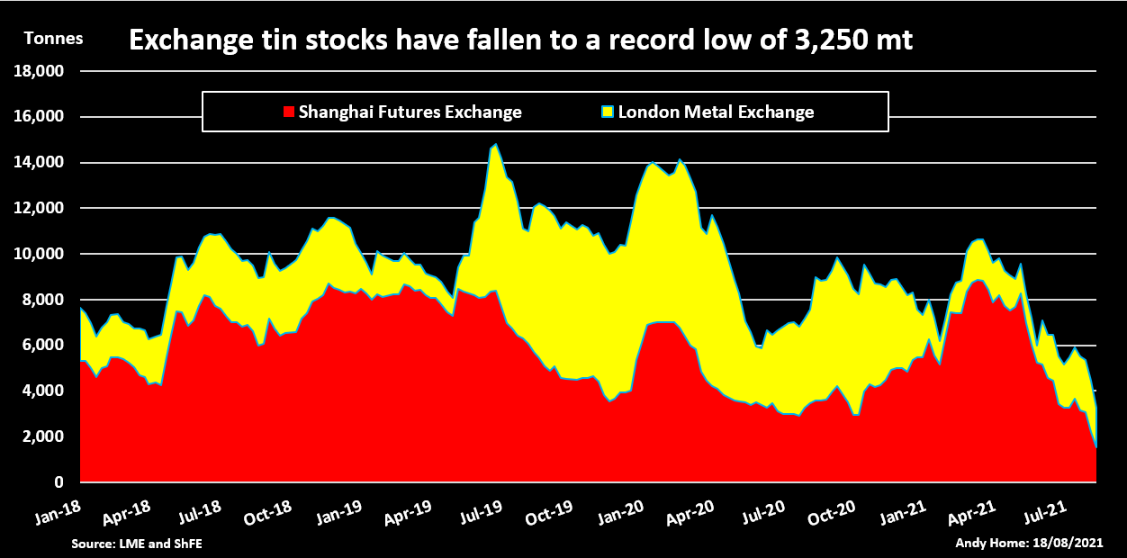 Exchange tin stocks have fallen to a record low