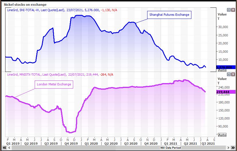 Nickel stocks on exchange