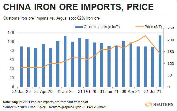 China iron ore imports.