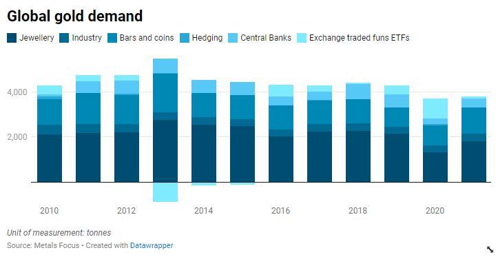 Global gold demand.