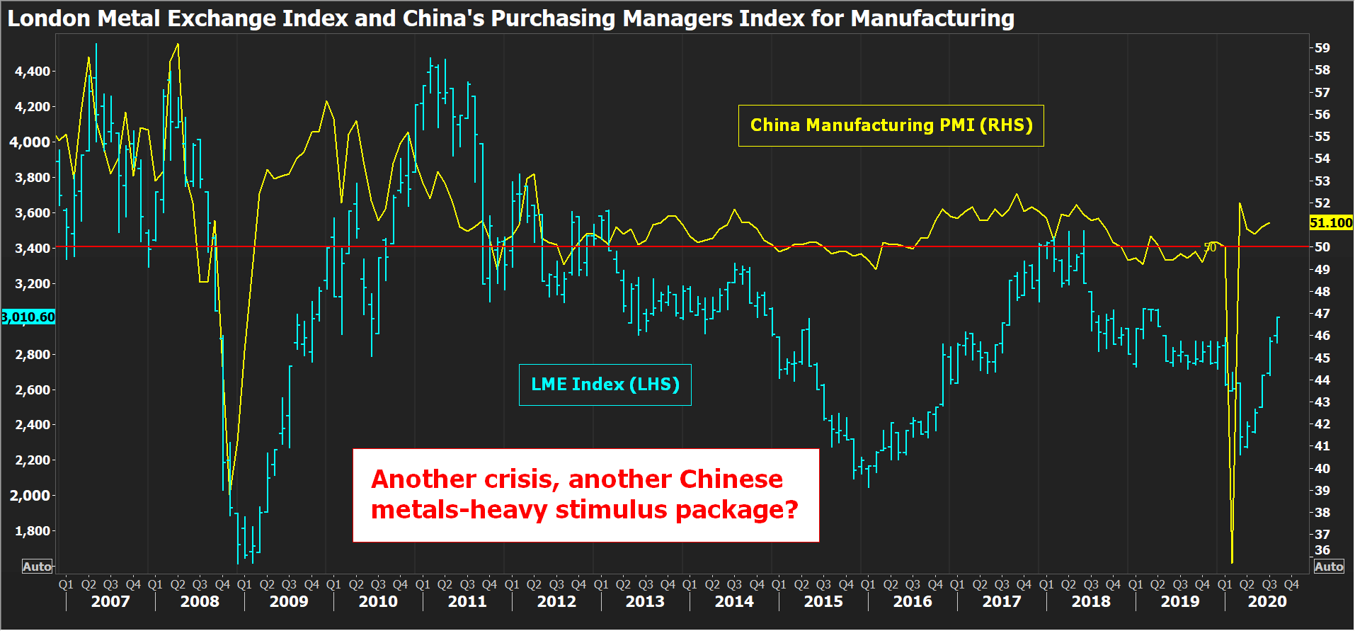 This image has an empty alt attribute; its file name is China%20PMI%20vs%20LME%20Index%20August%202020.png