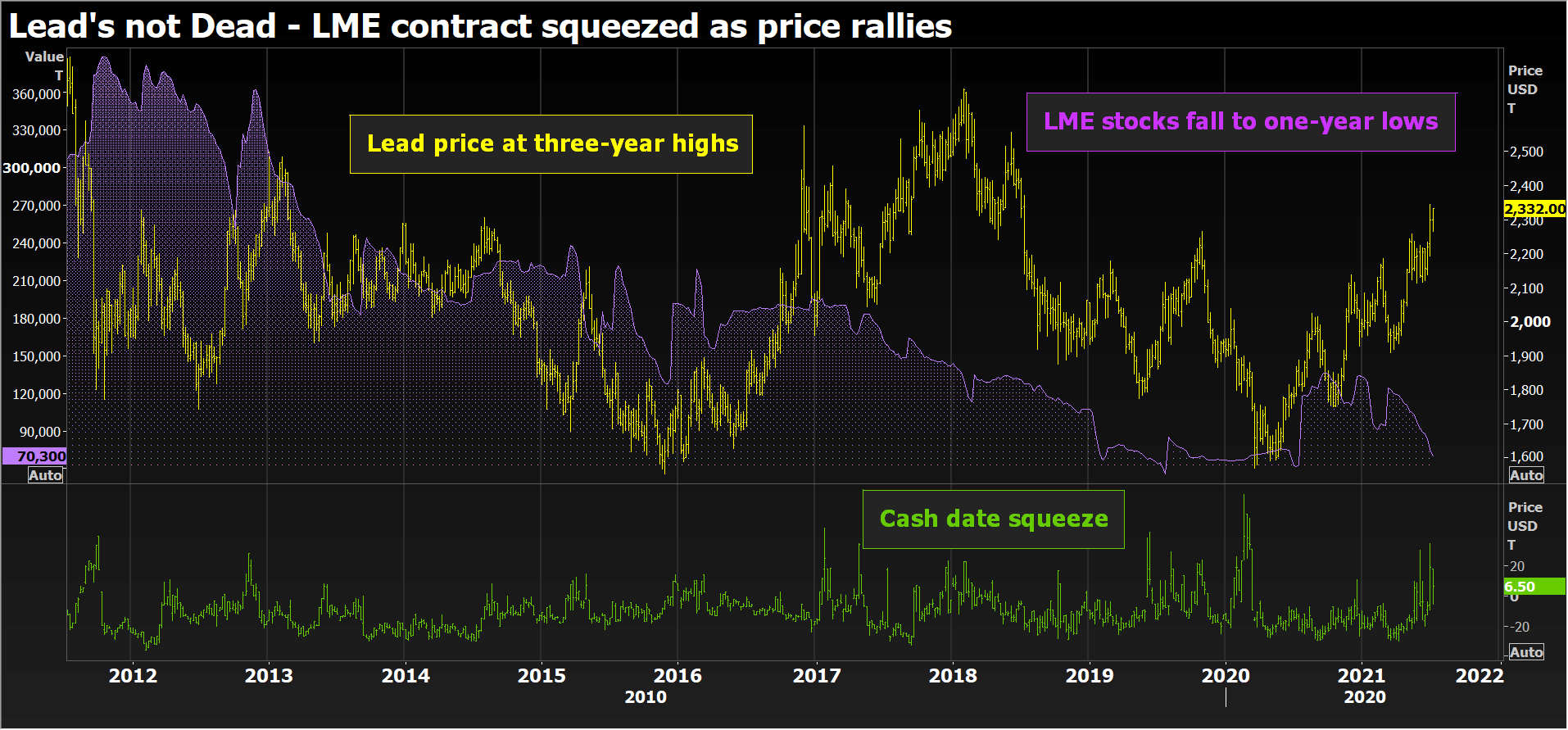 LME lead contract